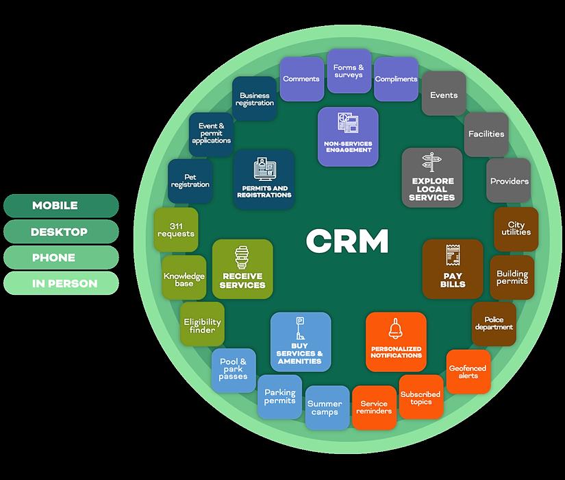 crm forms the backbone for citizen-centric design | rocksolid.com