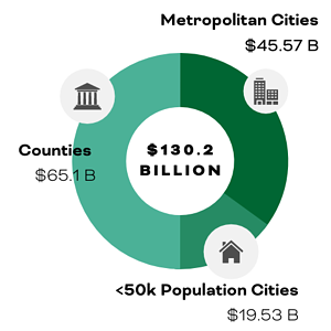 ARPA local government fund distribution graph. Of the $130.2 billion in local fiscal recovery funds, $65.1 billion is for counties, $45.6 billion is for metropolitan cities, and $19.5 billion is for cities with populations under 50,000 | rocksolid.com
