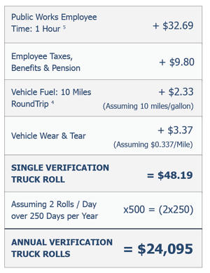 Chart featuring the ROI for Truck Verification Roll and Citizen Reporting | Rock Solid