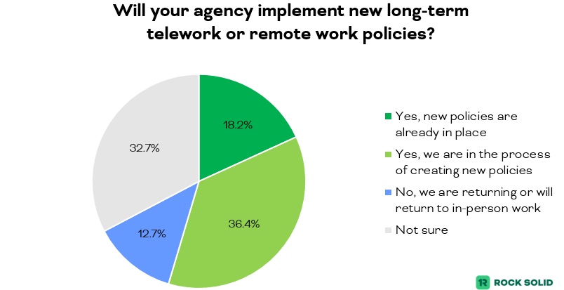 Chart showing that 54.6% of government employees say their agency has or will implement new telework or remote work policies | rocksolid.com