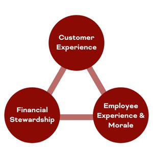 San Antonio Customer Experience Triangle