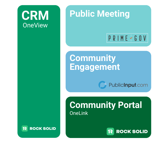 how rock solid, primegov, and publicinput come together to build a resident connection platform for the city of san antonio. the rock solid crm forms the base | rocksolid.com