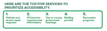 top 5 services local government should prioritize based on what residents want: 1. pothole & street repair requests, 2. 311, 3. city/county government meetings, 4. building permits, 5. recreation programs | rocksolid.com