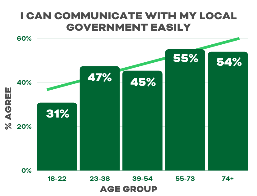 Communicate-easily-with-local-government