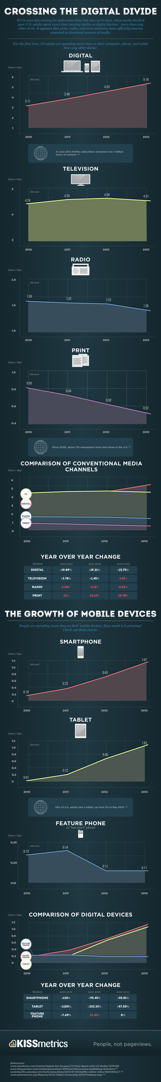 Crossing the Digital Divide - Infographic